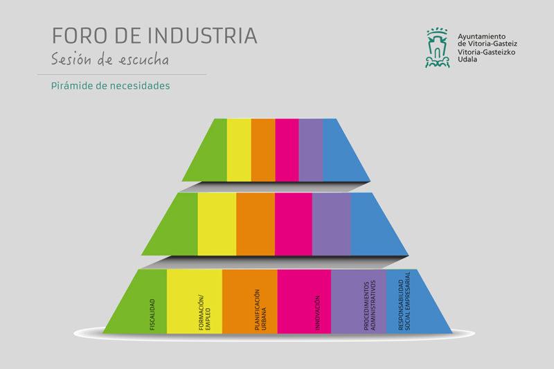 foro de industria